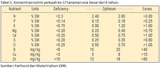 Level Konsentrasi Nutrisi Sampel Daun Sawit Besar 6 tahun