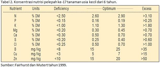 Level Konsentrasi Nutrisi Sampel Daun Sawit Kecil 6 tahun
